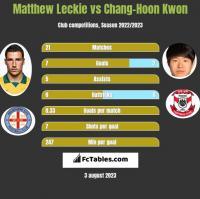 Matthew Leckie vs Chang-Hoon Kwon h2h player stats