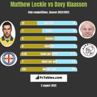 Matthew Leckie vs Davy Klaassen h2h player stats