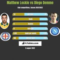 Matthew Leckie vs Diego Demme h2h player stats