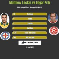 Matthew Leckie vs Edgar Prib h2h player stats