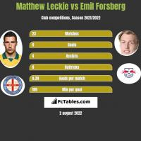Matthew Leckie vs Emil Forsberg h2h player stats