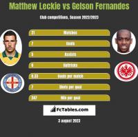Matthew Leckie vs Gelson Fernandes h2h player stats