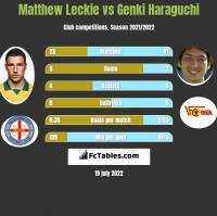 Matthew Leckie vs Genki Haraguchi h2h player stats