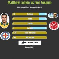 Matthew Leckie vs Iver Fossum h2h player stats