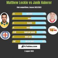 Matthew Leckie vs Janik Haberer h2h player stats