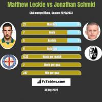 Matthew Leckie vs Jonathan Schmid h2h player stats