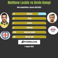 Matthew Leckie vs Kevin Kampl h2h player stats