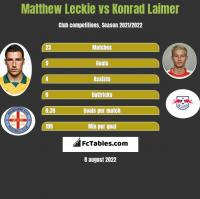 Matthew Leckie vs Konrad Laimer h2h player stats