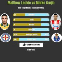 Matthew Leckie vs Marko Grujic h2h player stats