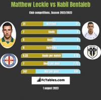 Matthew Leckie vs Nabil Bentaleb h2h player stats