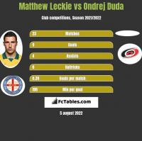 Matthew Leckie vs Ondrej Duda h2h player stats