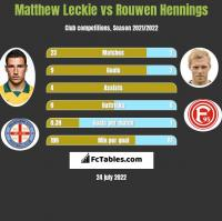 Matthew Leckie vs Rouwen Hennings h2h player stats