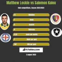 Matthew Leckie vs Salomon Kalou h2h player stats