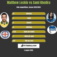 Matthew Leckie vs Sami Khedira h2h player stats