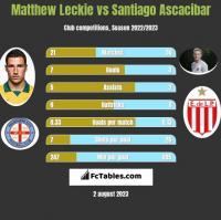 Matthew Leckie vs Santiago Ascacibar h2h player stats