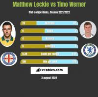 Matthew Leckie vs Timo Werner h2h player stats