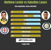 Matthew Leckie vs Valentino Lazaro h2h player stats