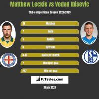 Matthew Leckie vs Vedad Ibisevic h2h player stats