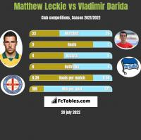 Matthew Leckie vs Vladimir Darida h2h player stats