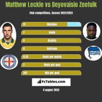 Matthew Leckie vs Deyovaisio Zeefuik h2h player stats