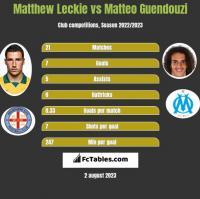 Matthew Leckie vs Matteo Guendouzi h2h player stats