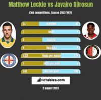Matthew Leckie vs Javairo Dilrosun h2h player stats