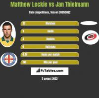 Matthew Leckie vs Jan Thielmann h2h player stats
