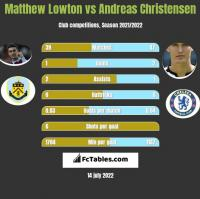 Matthew Lowton vs Andreas Christensen h2h player stats