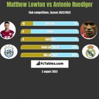 Matthew Lowton vs Antonio Ruediger h2h player stats