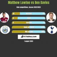 Matthew Lowton vs Ben Davies h2h player stats