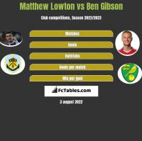 Matthew Lowton vs Ben Gibson h2h player stats