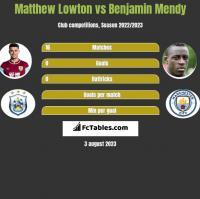 Matthew Lowton vs Benjamin Mendy h2h player stats