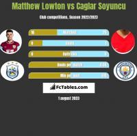Matthew Lowton vs Caglar Soyuncu h2h player stats