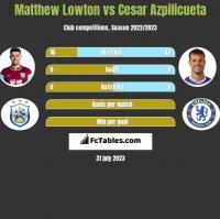 Matthew Lowton vs Cesar Azpilicueta h2h player stats