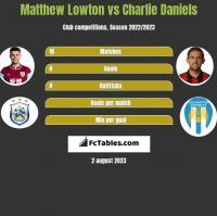 Matthew Lowton vs Charlie Daniels h2h player stats