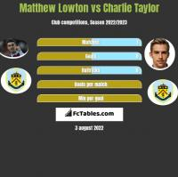 Matthew Lowton vs Charlie Taylor h2h player stats