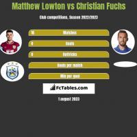Matthew Lowton vs Christian Fuchs h2h player stats