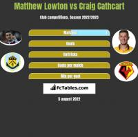Matthew Lowton vs Craig Cathcart h2h player stats