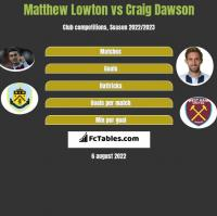 Matthew Lowton vs Craig Dawson h2h player stats