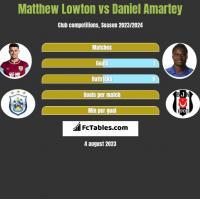 Matthew Lowton vs Daniel Amartey h2h player stats