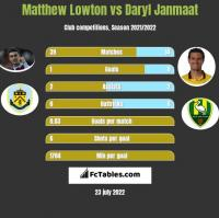 Matthew Lowton vs Daryl Janmaat h2h player stats