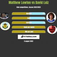 Matthew Lowton vs David Luiz h2h player stats