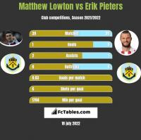 Matthew Lowton vs Erik Pieters h2h player stats
