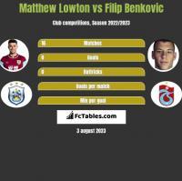Matthew Lowton vs Filip Benkovic h2h player stats