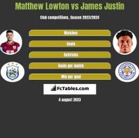 Matthew Lowton vs James Justin h2h player stats