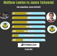 Matthew Lowton vs James Tarkowski h2h player stats