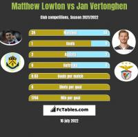 Matthew Lowton vs Jan Vertonghen h2h player stats