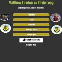 Matthew Lowton vs Kevin Long h2h player stats