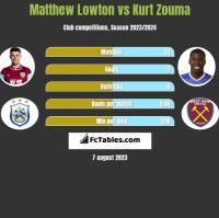 Matthew Lowton vs Kurt Zouma h2h player stats