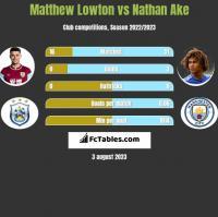 Matthew Lowton vs Nathan Ake h2h player stats